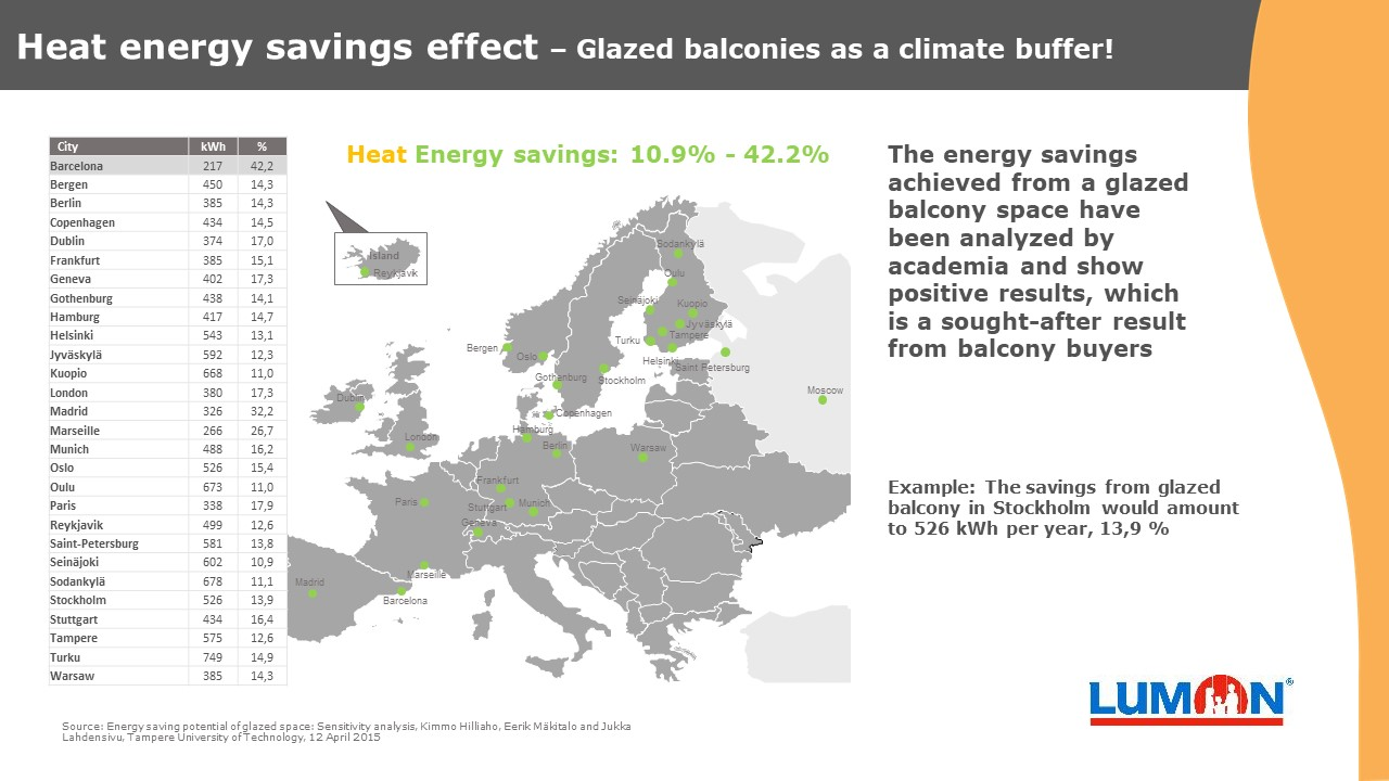 Heat energy savings