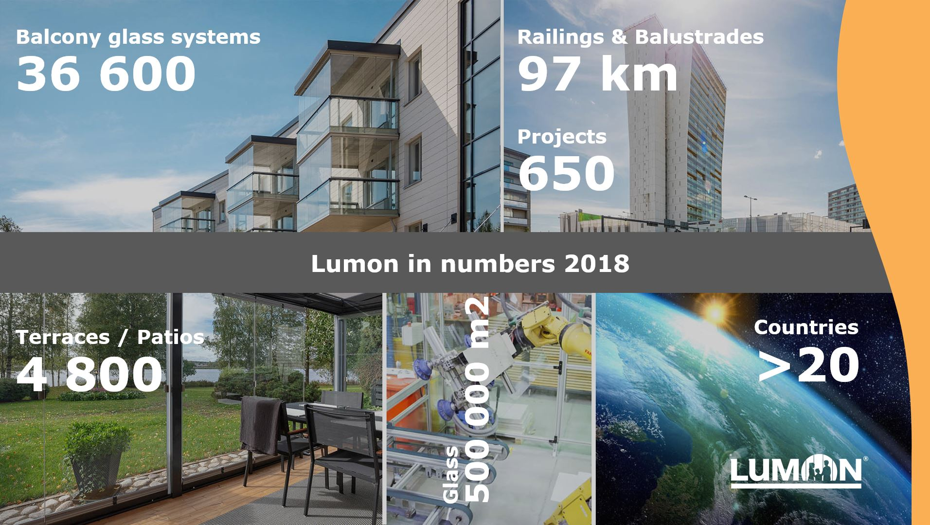Lumon in numbers