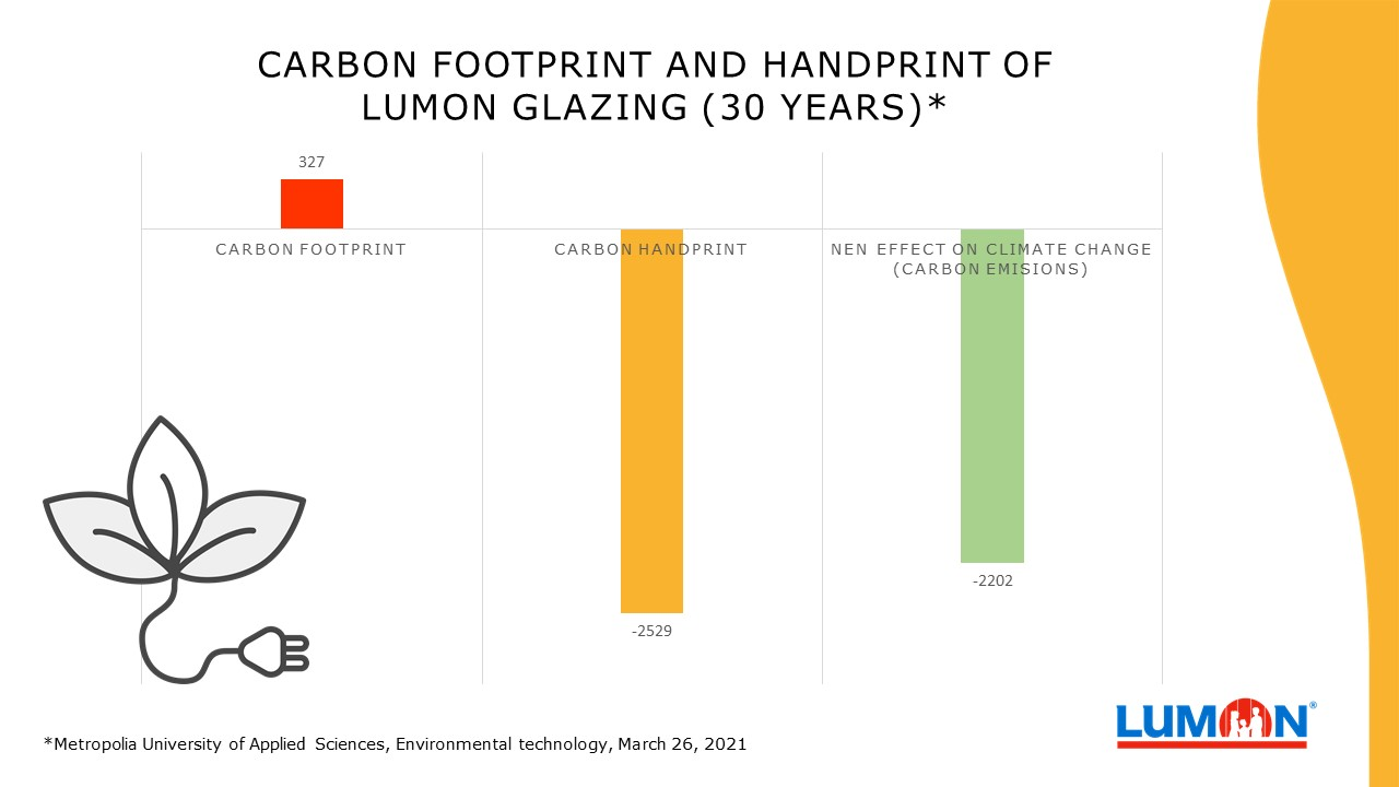 The Lumon Glazing product is an eco-friendly option